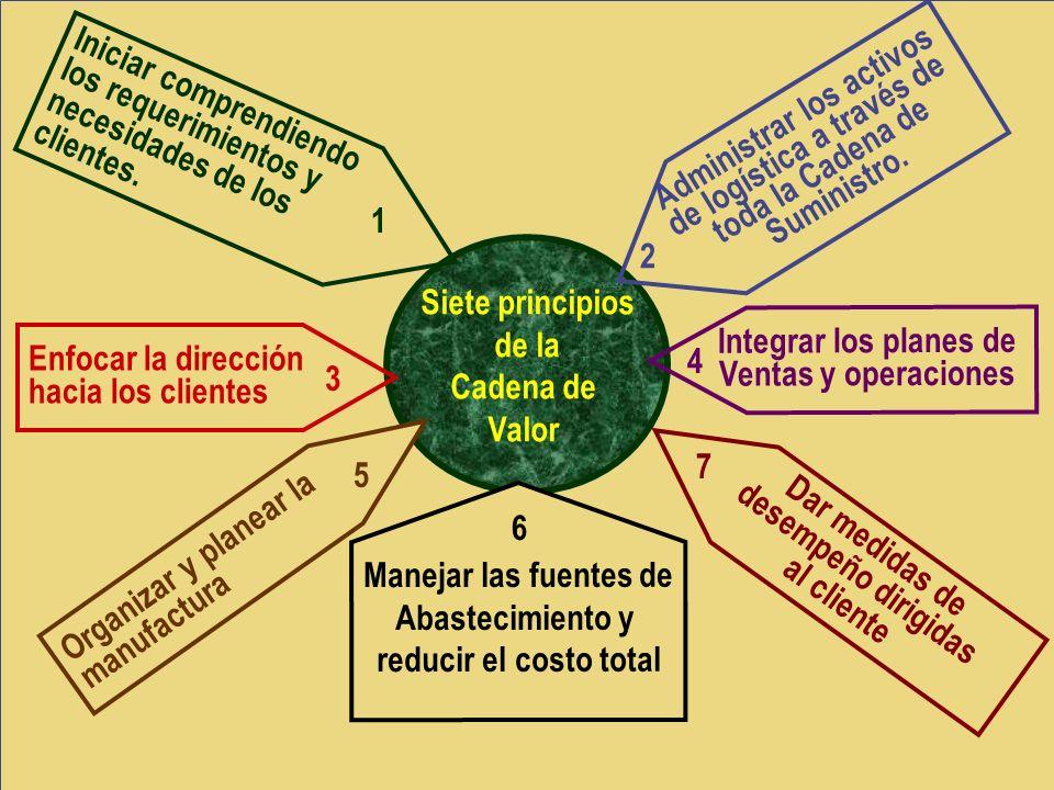 Siete principios de la Cadena de Valor Administrar los activos de logística a través de toda la Cadena de Suministro. 2 Iniciar comprendiendo los requ