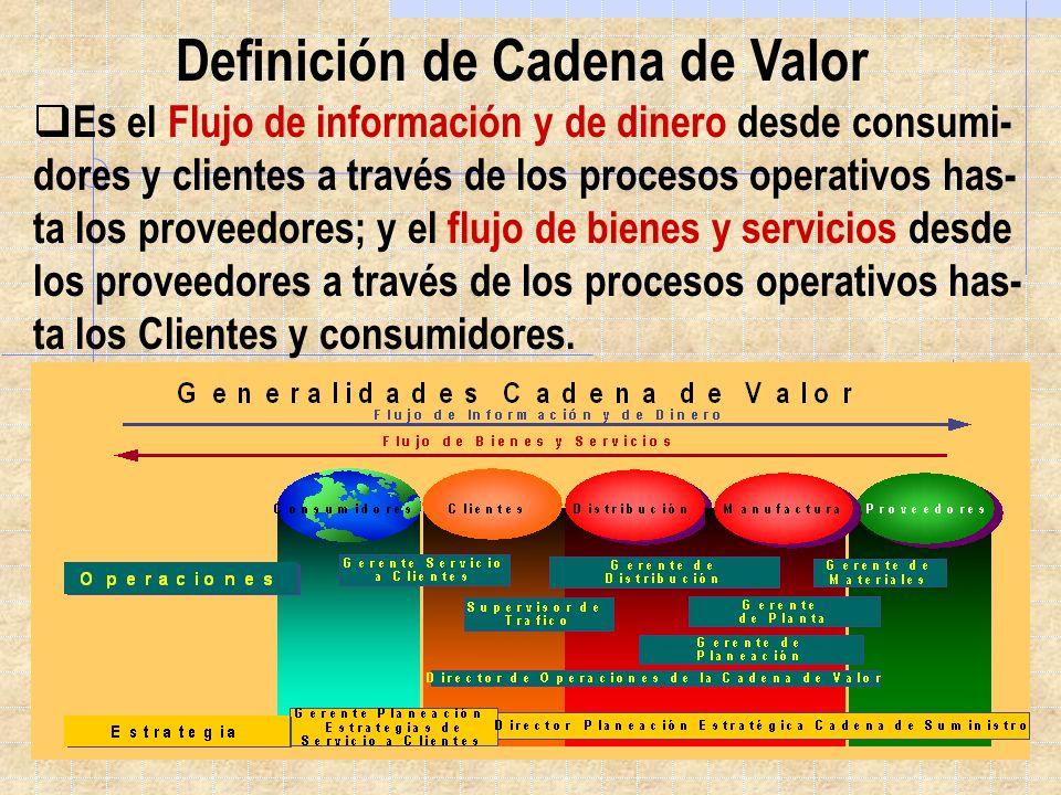Es el Flujo de información y de dinero desde consumi- dores y clientes a través de los procesos operativos has- ta los proveedores; y el flujo de bien