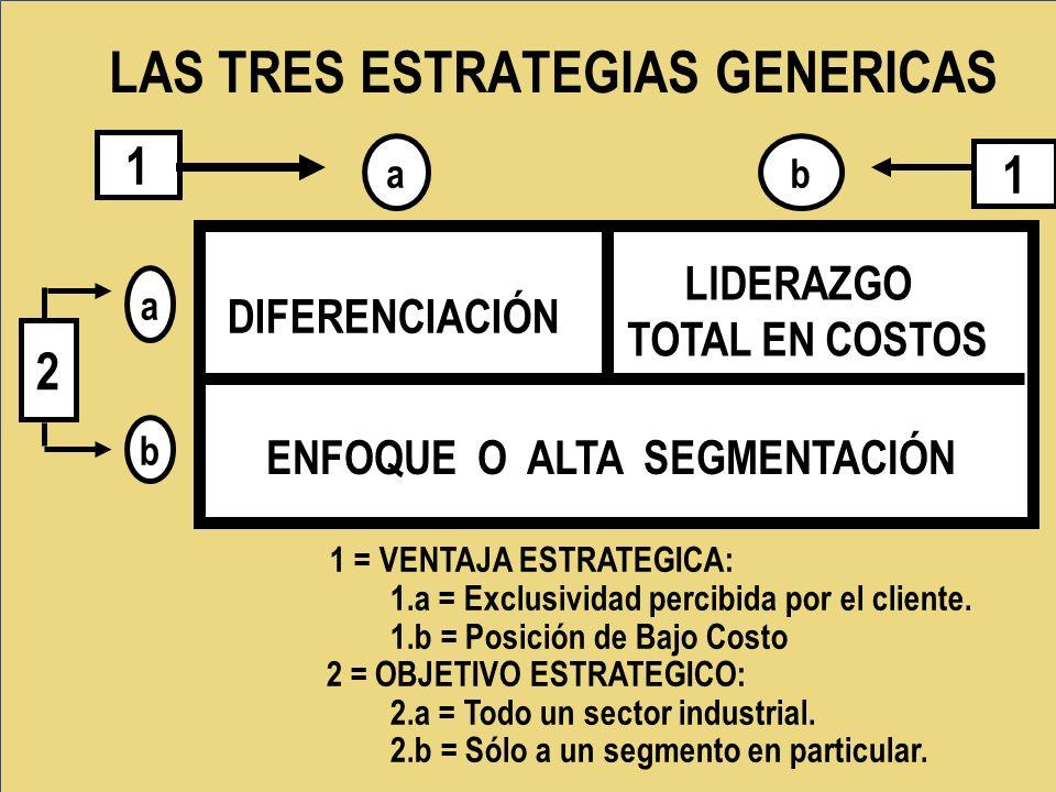 LAS TRES ESTRATEGIAS GENERICAS 1 = VENTAJA ESTRATEGICA: 1.a = Exclusividad percibida por el cliente. 1.b = Posición de Bajo Costo 2 = OBJETIVO ESTRATE
