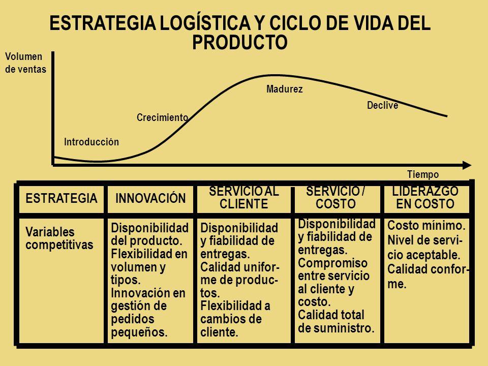 ESTRATEGIA LOGÍSTICA Y CICLO DE VIDA DEL PRODUCTO ESTRATEGIAINNOVACIÓN SERVICIO / COSTO SERVICIO AL CLIENTE Variables competitivas LIDERAZGO EN COSTO