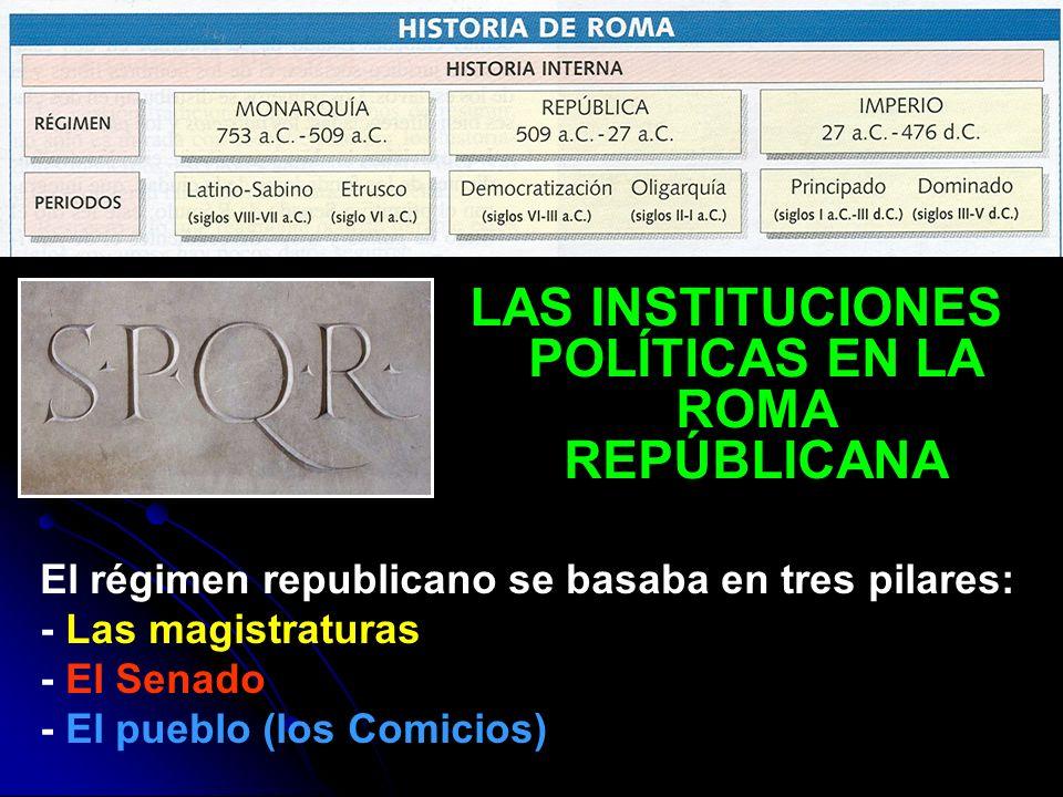 LAS INSTITUCIONES POLÍTICAS EN LA ROMA REPÚBLICANA El régimen republicano se basaba en tres pilares: - Las magistraturas - El Senado - El pueblo (los