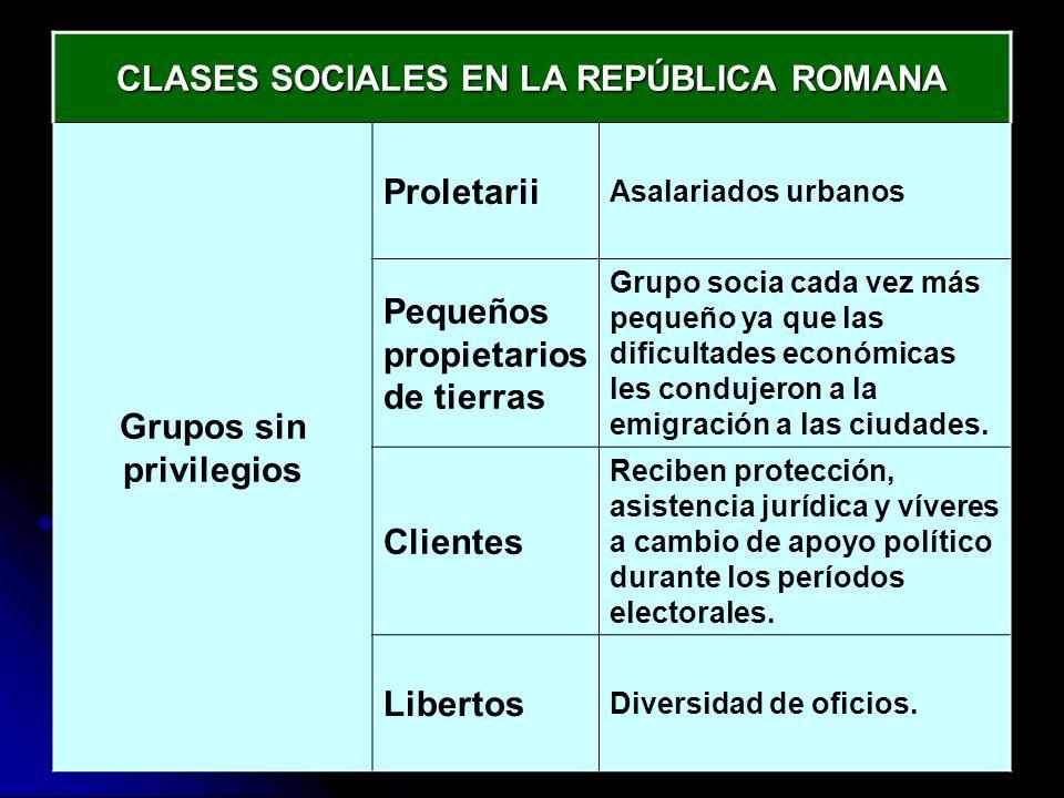 CLASES SOCIALES EN LA REPÚBLICA ROMANA Grupos sin privilegios Proletarii Asalariados urbanos Pequeños propietarios de tierras Grupo socia cada vez más