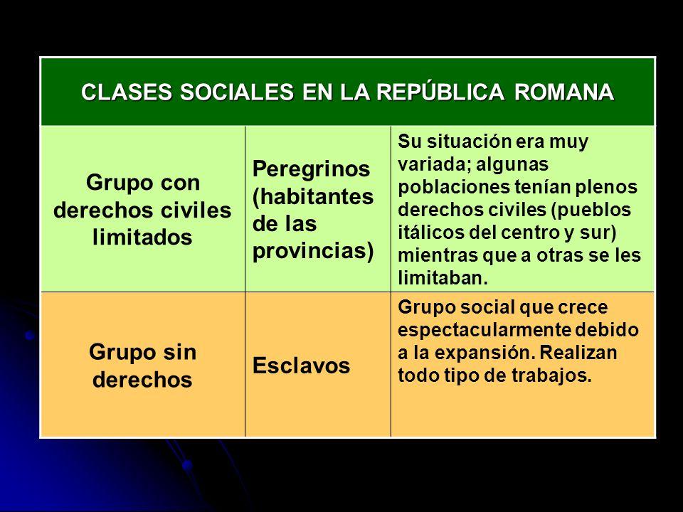 CLASES SOCIALES EN LA REPÚBLICA ROMANA Grupo con derechos civiles limitados Peregrinos (habitantes de las provincias) Su situación era muy variada; al
