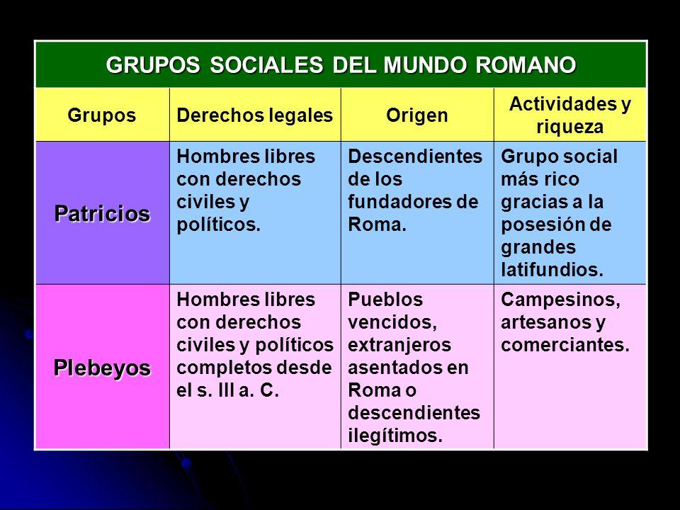 GRUPOS SOCIALES DEL MUNDO ROMANO GruposDerechos legalesOrigen Actividades y riqueza Patricios Hombres libres con derechos civiles y políticos. Descend