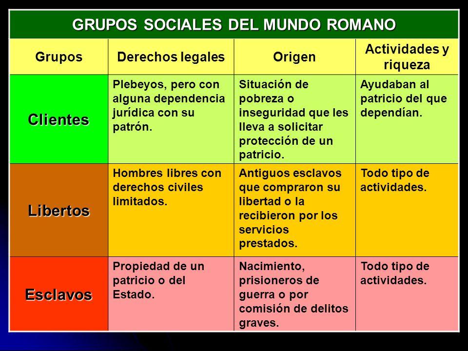 GRUPOS SOCIALES DEL MUNDO ROMANO GruposDerechos legalesOrigen Actividades y riqueza Clientes Plebeyos, pero con alguna dependencia jurídica con su pat