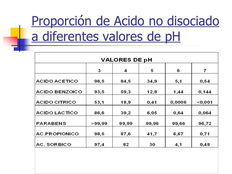 Proporción de Acido no disociado a diferentes valores de pH