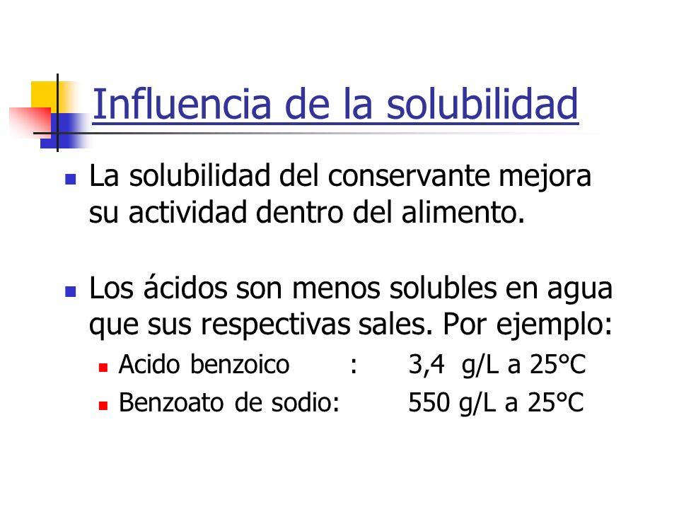 Influencia de la solubilidad La solubilidad del conservante mejora su actividad dentro del alimento. Los ácidos son menos solubles en agua que sus res