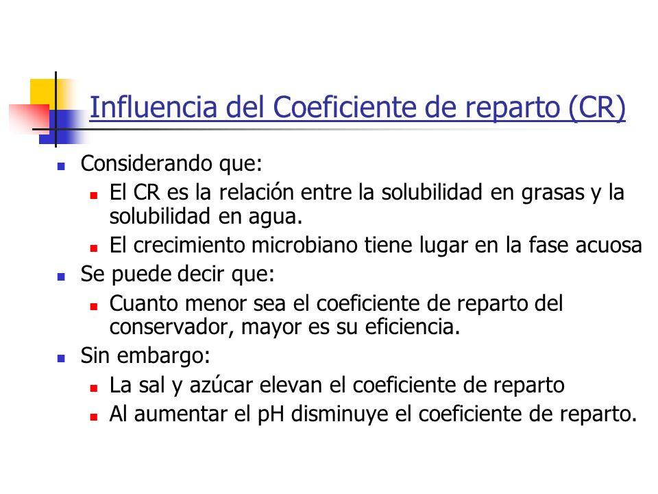 Influencia del Coeficiente de reparto (CR) Considerando que: El CR es la relación entre la solubilidad en grasas y la solubilidad en agua. El crecimie