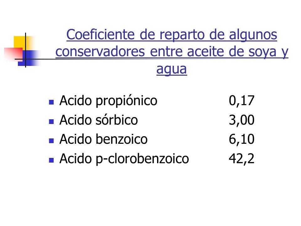 Coeficiente de reparto de algunos conservadores entre aceite de soya y agua Acido propiónico0,17 Acido sórbico3,00 Acido benzoico6,10 Acido p-cloroben