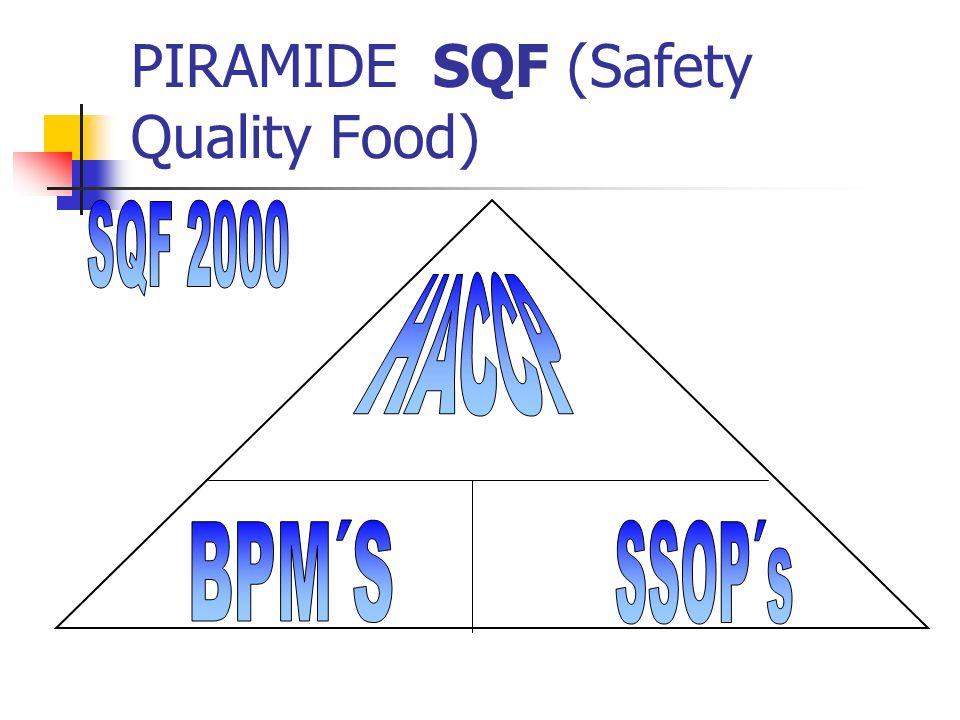 Principios de HACCP 1. Análisis de peligros, identificación de medidas preventivas 2. Determinar Puntos Críticos de Control (PCCs) 3. Establecer los l