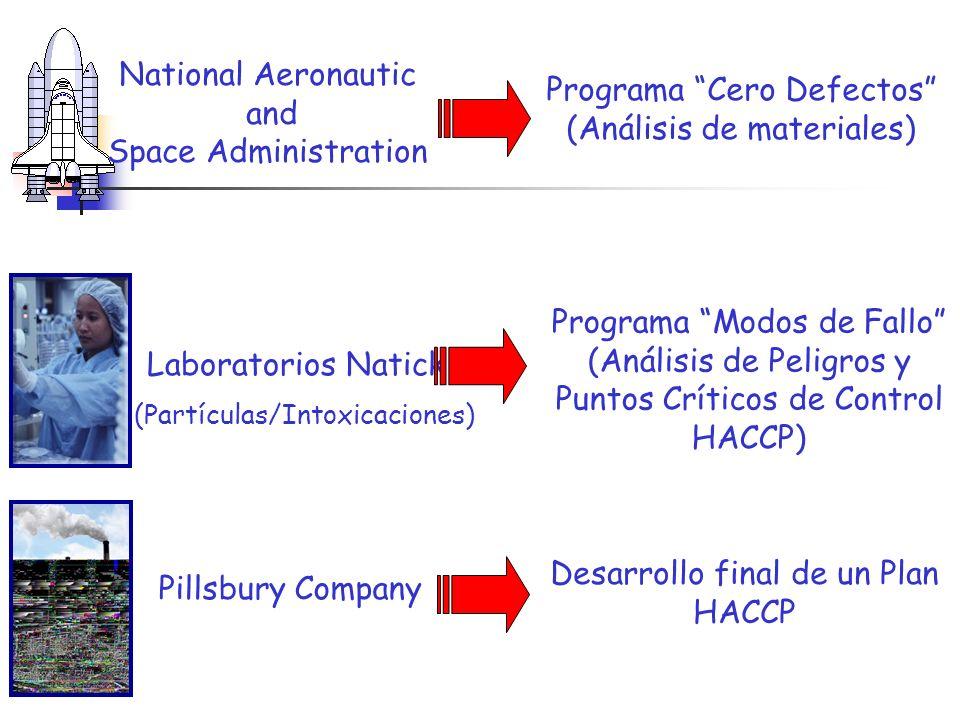 HISTORIA Y EVOLUCIÓN HISTORIA Y EVOLUCIÓN Comenzó a desarrollarse (1959): National Aeronautic and Space Administration Laboratorios Natick 1971 Asigna