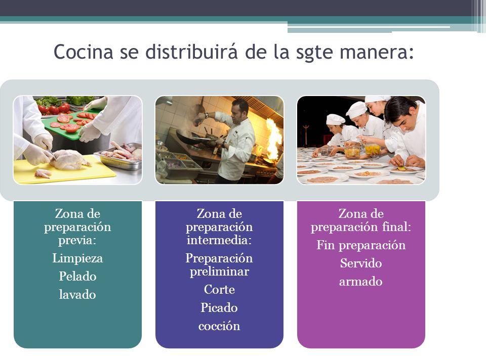 Cocina se distribuirá de la sgte manera: Zona de preparación previa: Limpieza Pelado lavado Zona de preparación intermedia: Preparación preliminar Cor