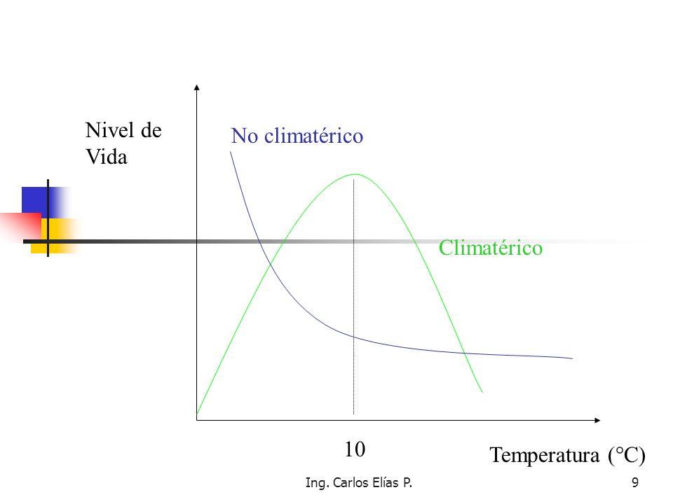Ing. Carlos Elías P.9 Nivel de Vida Temperatura (°C) 10 Climatérico No climatérico