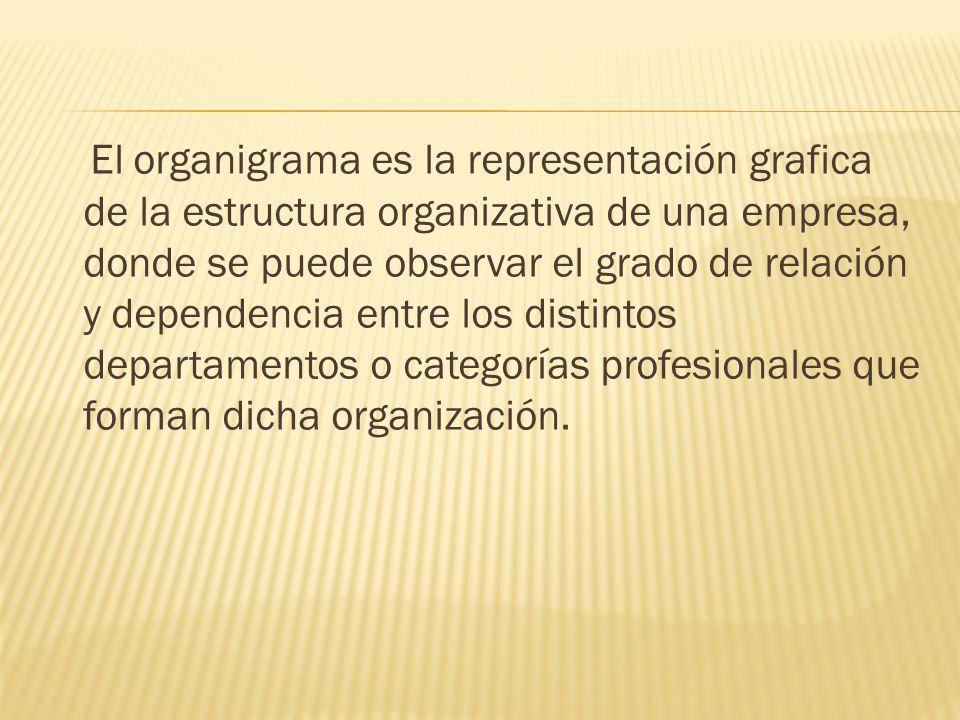 El organigrama es la representación grafica de la estructura organizativa de una empresa, donde se puede observar el grado de relación y dependencia e
