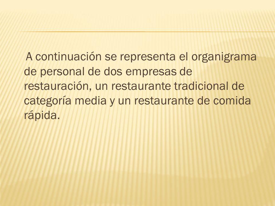 A continuación se representa el organigrama de personal de dos empresas de restauración, un restaurante tradicional de categoría media y un restaurant
