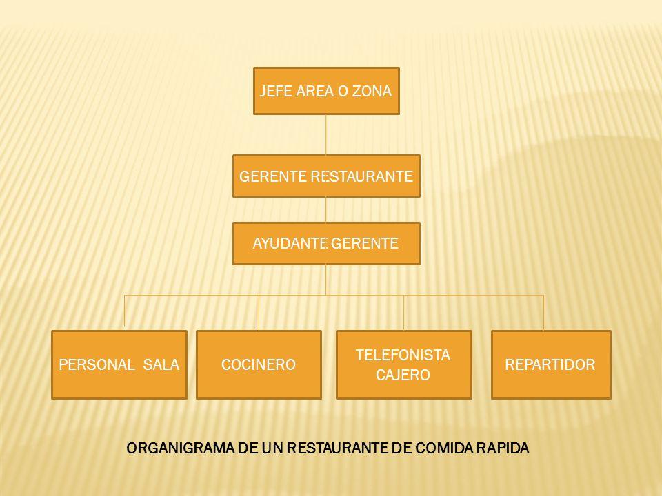 JEFE AREA O ZONA GERENTE RESTAURANTE AYUDANTE GERENTE PERSONAL SALACOCINERO TELEFONISTA CAJERO REPARTIDOR ORGANIGRAMA DE UN RESTAURANTE DE COMIDA RAPI