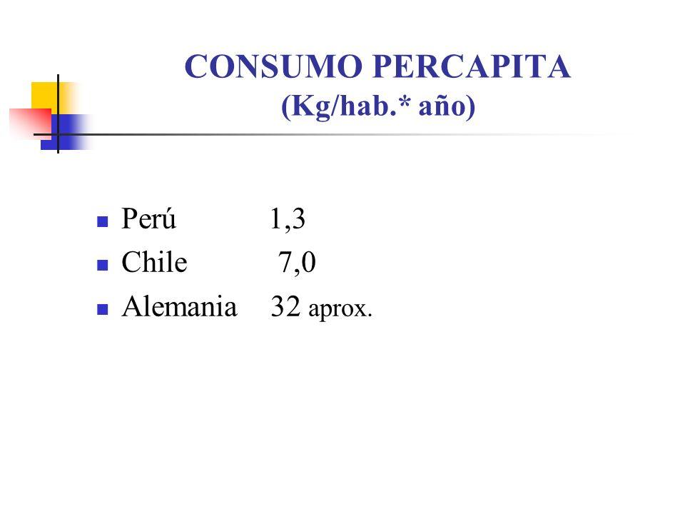 CONSUMO PERCAPITA (Kg/hab.* año) Perú 1,3 Chile 7,0 Alemania 32 aprox.
