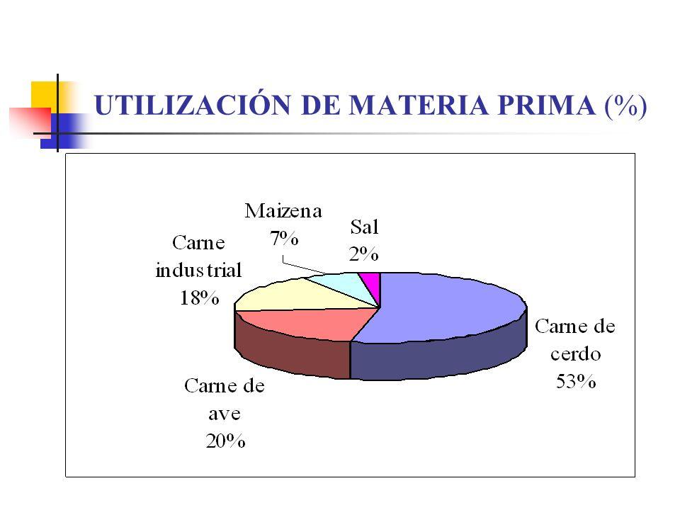 UTILIZACIÓN DE MATERIA PRIMA (%)
