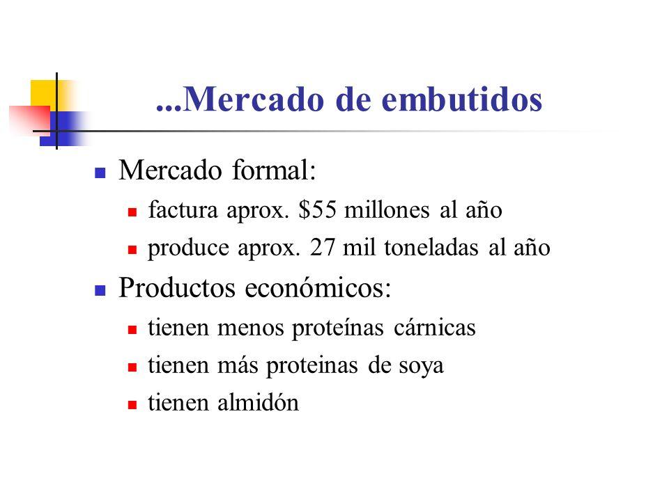 ...Mercado de embutidos Mercado formal: factura aprox. $55 millones al año produce aprox. 27 mil toneladas al año Productos económicos: tienen menos p