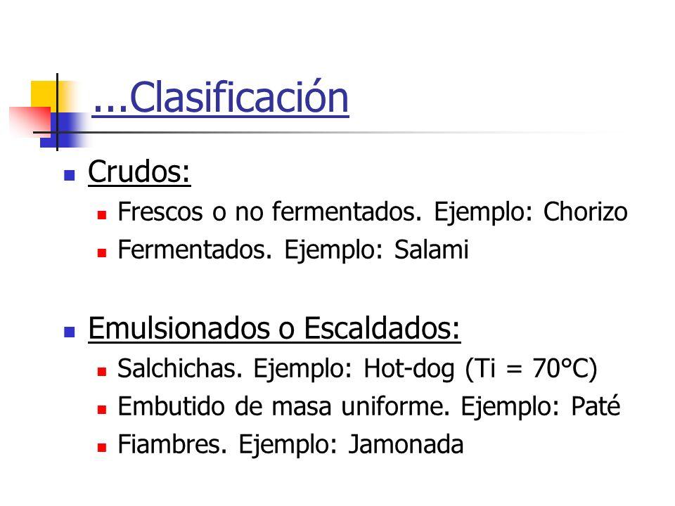 ...Clasificación Crudos: Frescos o no fermentados. Ejemplo: Chorizo Fermentados. Ejemplo: Salami Emulsionados o Escaldados: Salchichas. Ejemplo: Hot-d