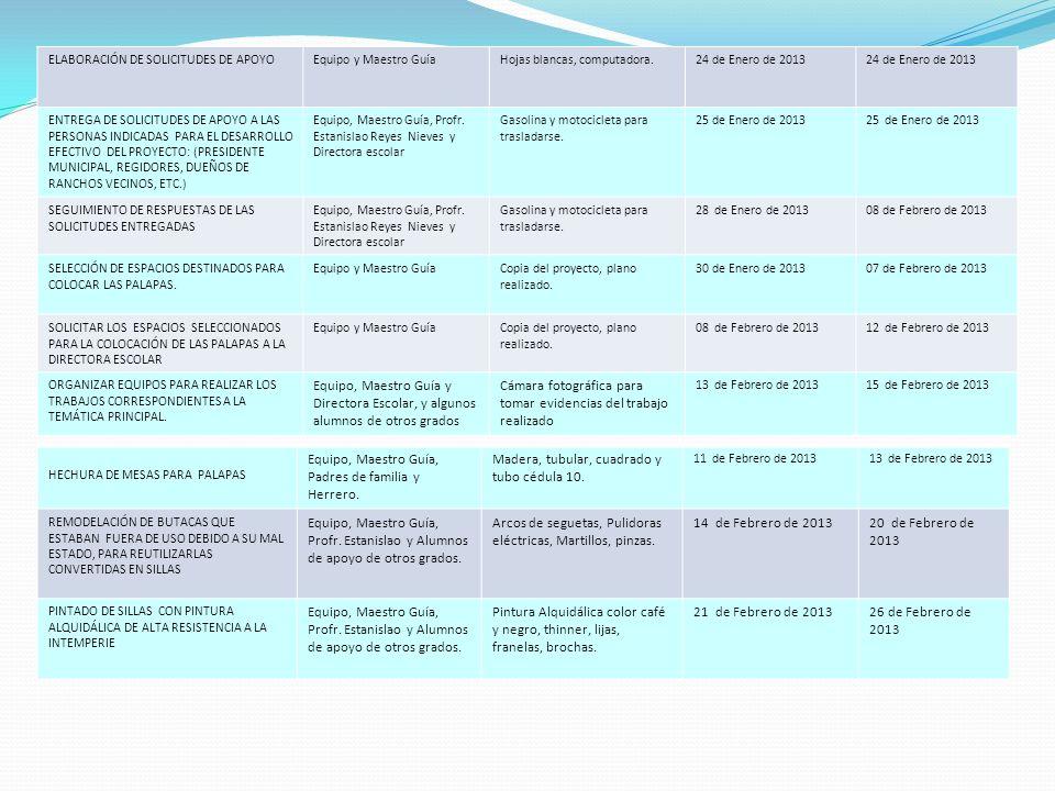 ELABORACIÓN DE SOLICITUDES DE APOYOEquipo y Maestro GuíaHojas blancas, computadora.24 de Enero de 2013 ENTREGA DE SOLICITUDES DE APOYO A LAS PERSONAS INDICADAS PARA EL DESARROLLO EFECTIVO DEL PROYECTO: (PRESIDENTE MUNICIPAL, REGIDORES, DUEÑOS DE RANCHOS VECINOS, ETC.) Equipo, Maestro Guía, Profr.