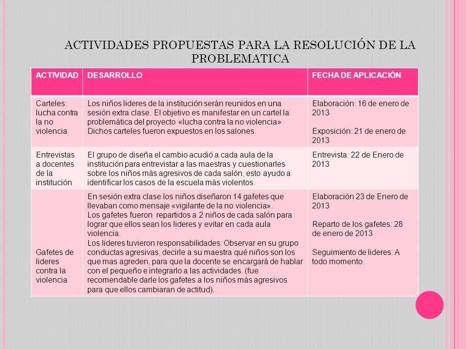 ACTIVIDADDESARROLLOFECHA DE APLICACIÓN Carteles: lucha contra la no violencia Los niños lideres de la institución serán reunidos en una sesión extra c