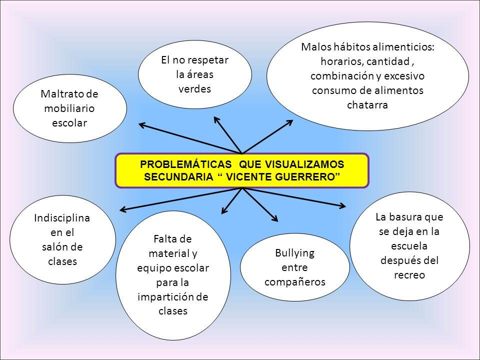 PROBLEMÁTICAS QUE VISUALIZAMOS SECUNDARIA VICENTE GUERRERO Malos hábitos alimenticios: horarios, cantidad, combinación y excesivo consumo de alimentos