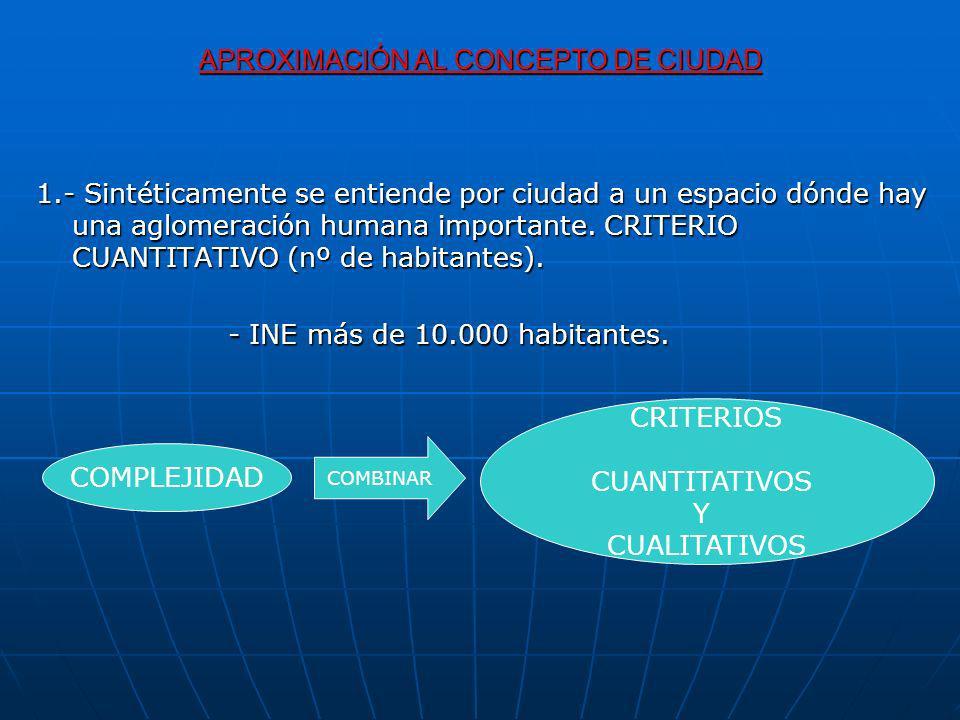 APROXIMACIÓN AL CONCEPTO DE CIUDAD CUALITATIVOS CRITERIO HISTÓRICO CRITERIO MORFOLÓGICO CRITERIO FUNCIONAL CRITERIO ESPACIAL CRITERIO CULTURAL Y SOCIAL