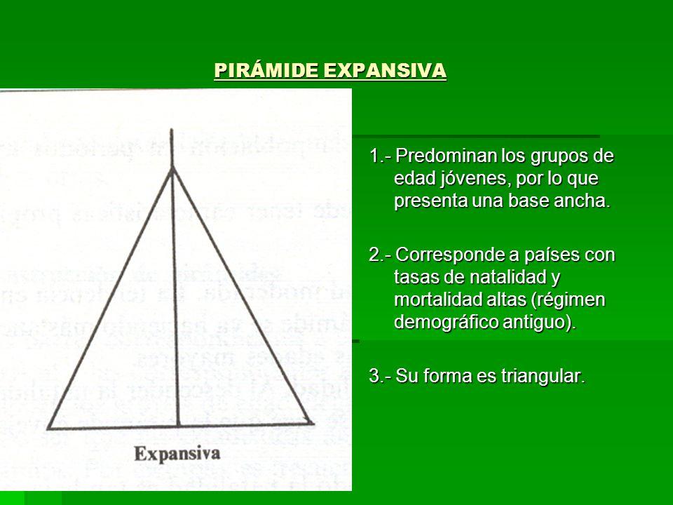 PIRÁMIDE EXPANSIVA PIRÁMIDE EXPANSIVA 1.- Predominan los grupos de edad jóvenes, por lo que presenta una base ancha. 2.- Corresponde a países con tasa