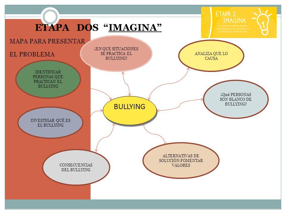 ETAPA DOS IMAGINA MAPA PARA PRESENTAR EL PROBLEMA ¿Qué PERSONAS SON BLANCO DE BULLYING? IDENTIFICAR PERSONAS QUE PRACTICAN EL BULLYING BULLYING ¿EN QU