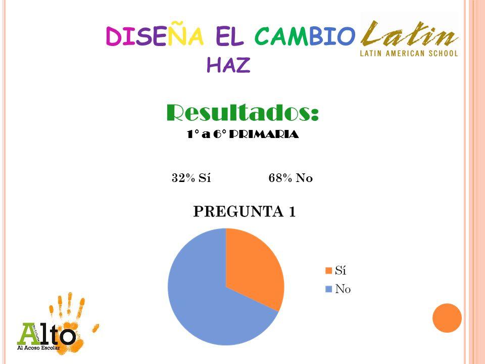 DISEÑA EL CAMBIO Resultados: 1° a 6° PRIMARIA 32% Sí68% No HAZ