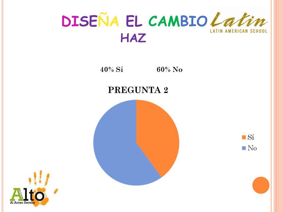 DISEÑA EL CAMBIO 40% Sí60% No HAZ