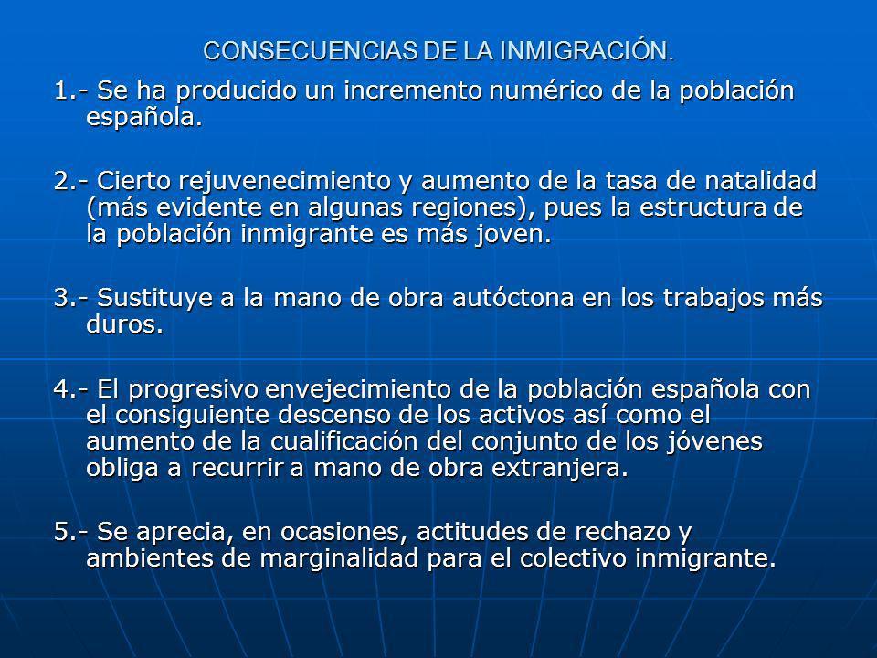 CONSECUENCIAS DE LA INMIGRACIÓN. 1.- Se ha producido un incremento numérico de la población española. 2.- Cierto rejuvenecimiento y aumento de la tasa