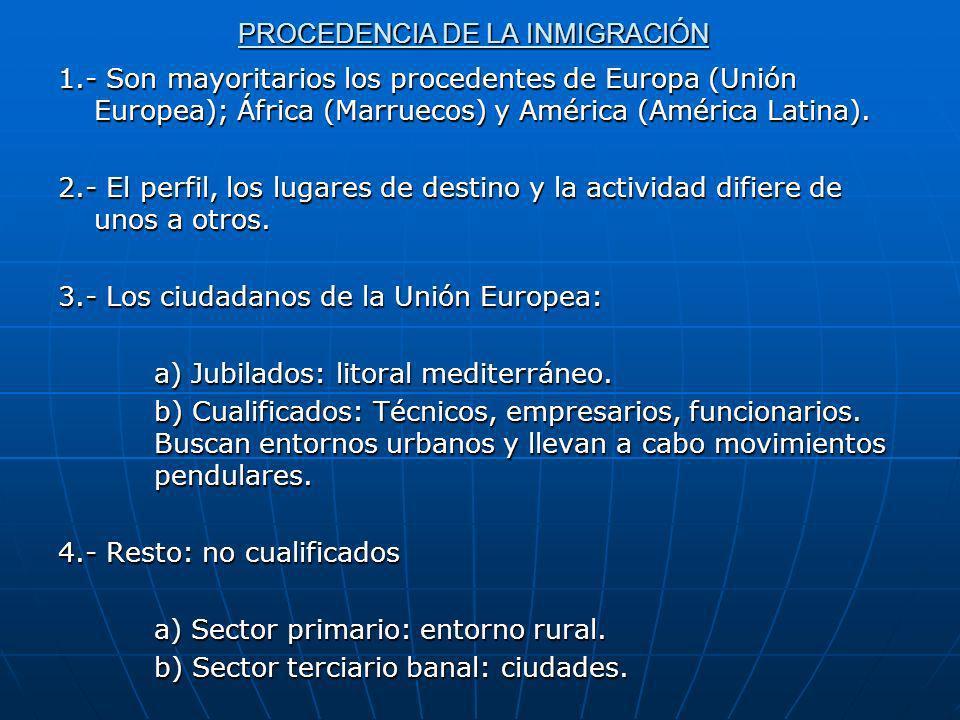 PROCEDENCIA DE LA INMIGRACIÓN 1.- Son mayoritarios los procedentes de Europa (Unión Europea); África (Marruecos) y América (América Latina). 2.- El pe