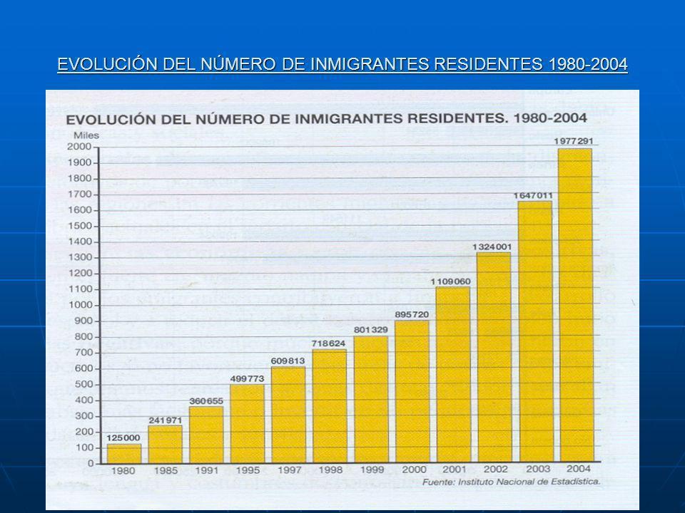 EVOLUCIÓN DEL NÚMERO DE INMIGRANTES RESIDENTES 1980-2004