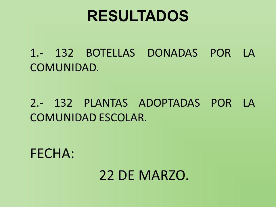 RESULTADOS 1.- 132 BOTELLAS DONADAS POR LA COMUNIDAD. 2.- 132 PLANTAS ADOPTADAS POR LA COMUNIDAD ESCOLAR. FECHA: 22 DE MARZO.