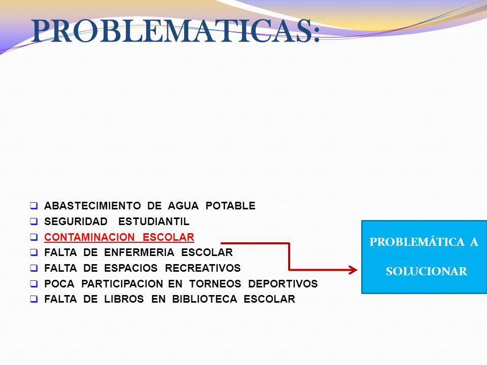 PROBLEMATICAS: ABASTECIMIENTO DE AGUA POTABLE SEGURIDAD ESTUDIANTIL CONTAMINACION ESCOLAR FALTA DE ENFERMERIA ESCOLAR FALTA DE ESPACIOS RECREATIVOS PO