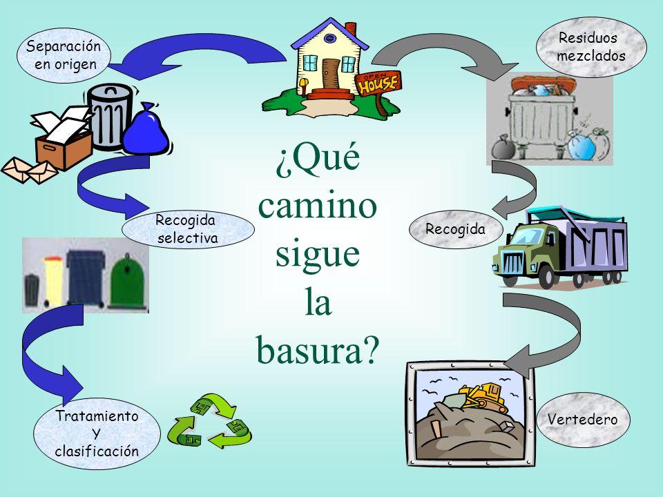 Residuos mezclados Recogida Vertedero Recogida selectiva Tratamiento Y clasificación Separación en origen ¿Qué camino sigue la basura?