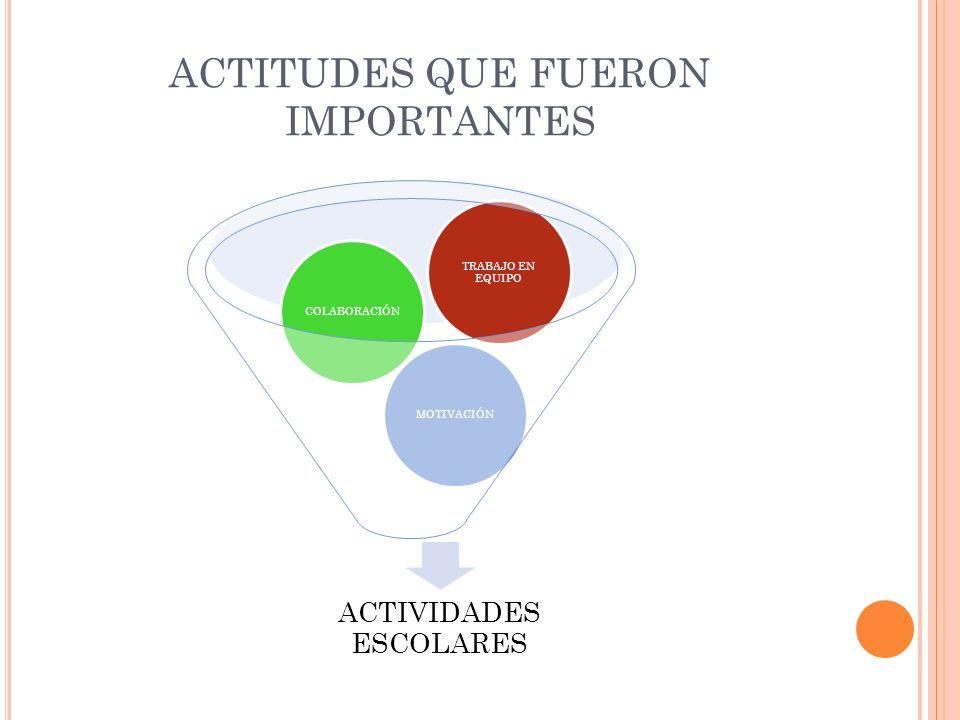 ACTITUDES QUE FUERON IMPORTANTES ACTIVIDADES ESCOLARES MOTIVACIÓN COLABORACIÓN TRABAJO EN EQUIPO
