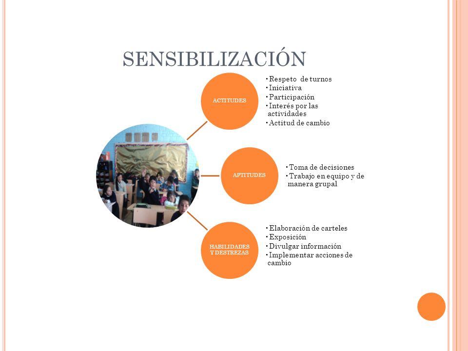 SENSIBILIZACIÓN ACTITUDES Respeto de turnos Iniciativa Participación Interés por las actividades Actitud de cambio APTITUDES Toma de decisiones Trabaj