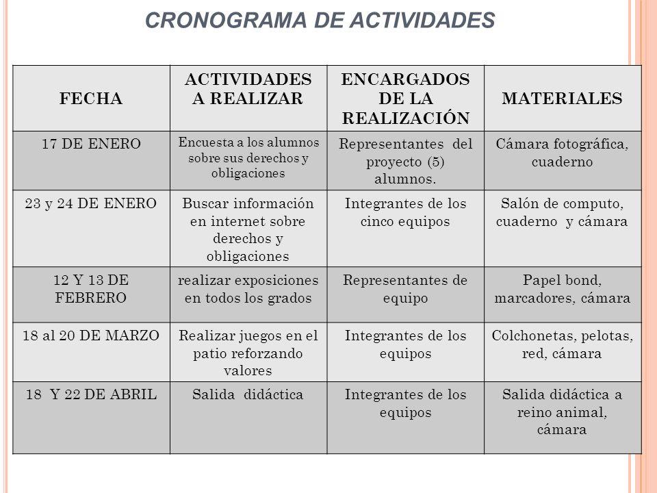 FECHA ACTIVIDADES A REALIZAR ENCARGADOS DE LA REALIZACIÓN MATERIALES 17 DE ENERO Encuesta a los alumnos sobre sus derechos y obligaciones Representant