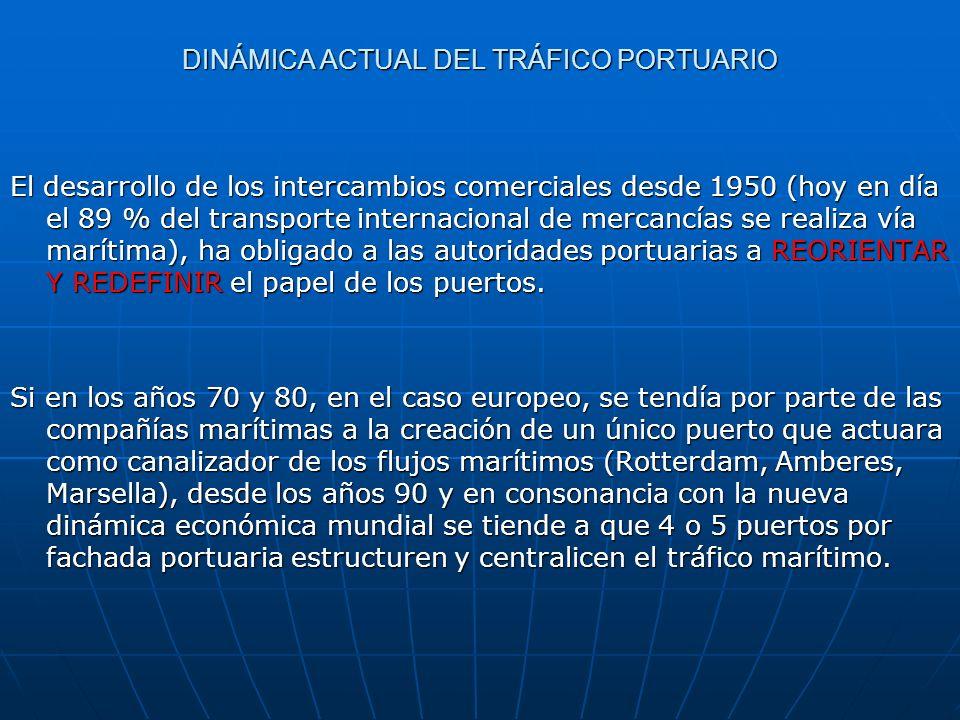 DINÁMICA ACTUAL DEL TRÁFICO PORTUARIO El desarrollo de los intercambios comerciales desde 1950 (hoy en día el 89 % del transporte internacional de mer