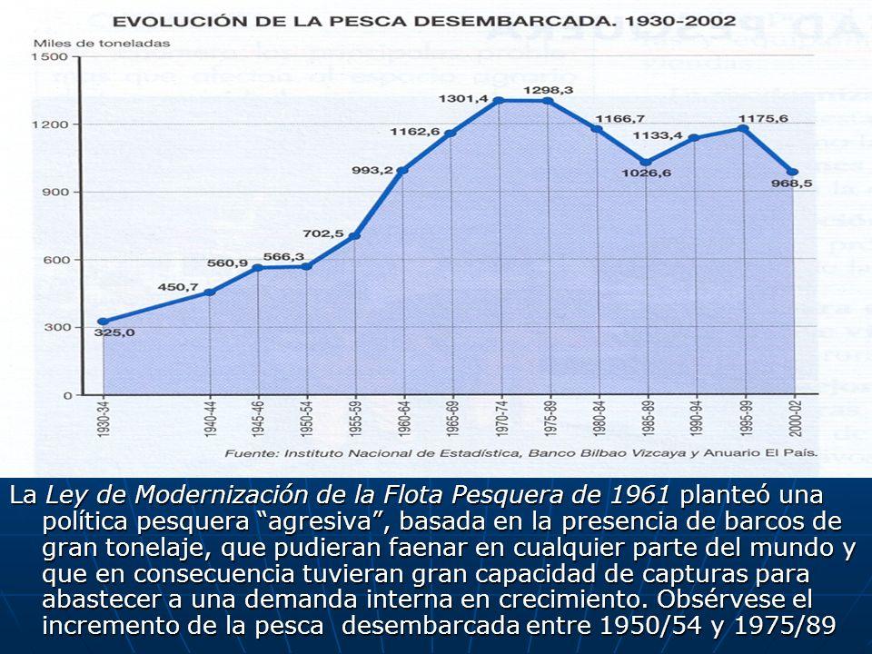 LA GEOGRAFÍA DE LA ACTIVIDAD PESQUERA Galicia es la región que concentra el volumen más importante de población ocupada en el sector pesquero (42,6 %), mientras que Ceuta y Melilla y la Región de Murcia presentan los valores más bajos