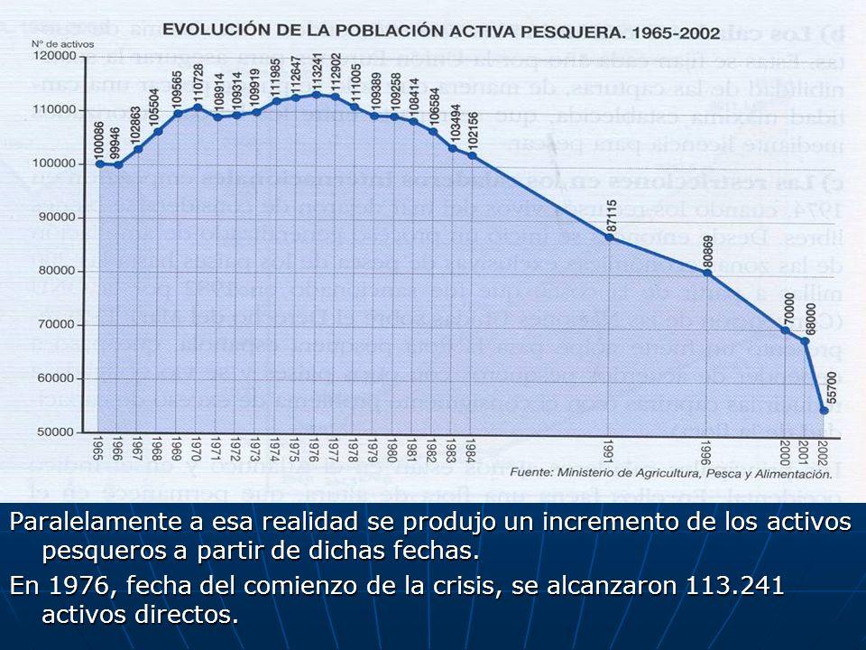 Paralelamente a esa realidad se produjo un incremento de los activos pesqueros a partir de dichas fechas. En 1976, fecha del comienzo de la crisis, se
