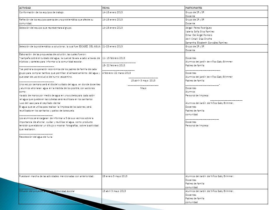 ACTIVIDADFECHAPARTICIPANTES Conformación de los equipos de trabajo14-18 enero 2013 Grupo de 2ª y 3ª Docente Reflexión de los equipos acerca de una pro