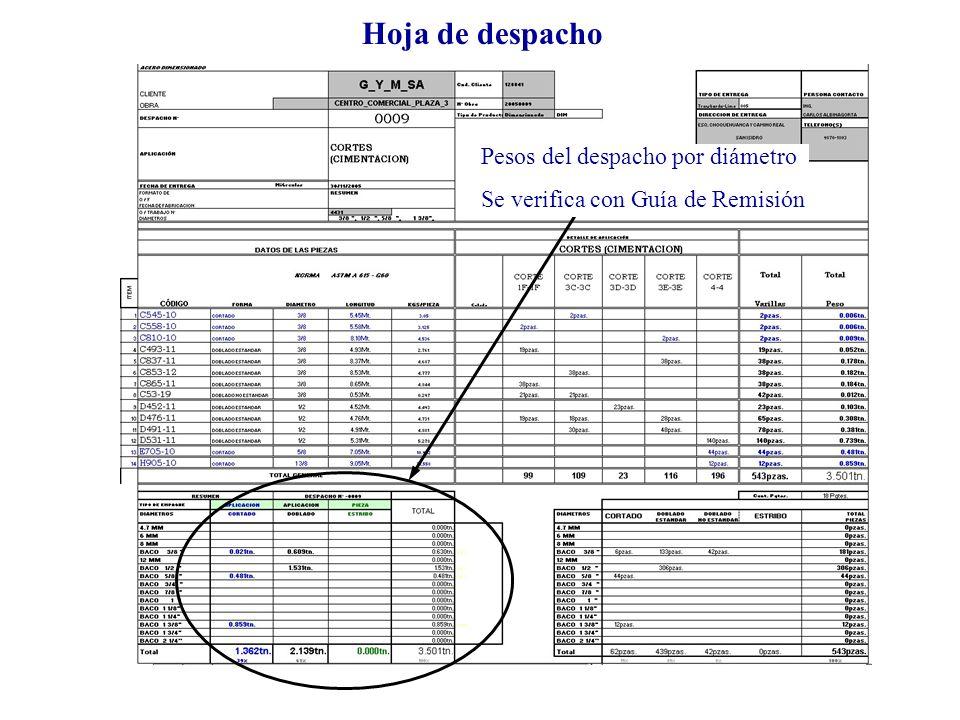 Hoja de despacho Pesos del despacho por diámetro Se verifica con Guía de Remisión