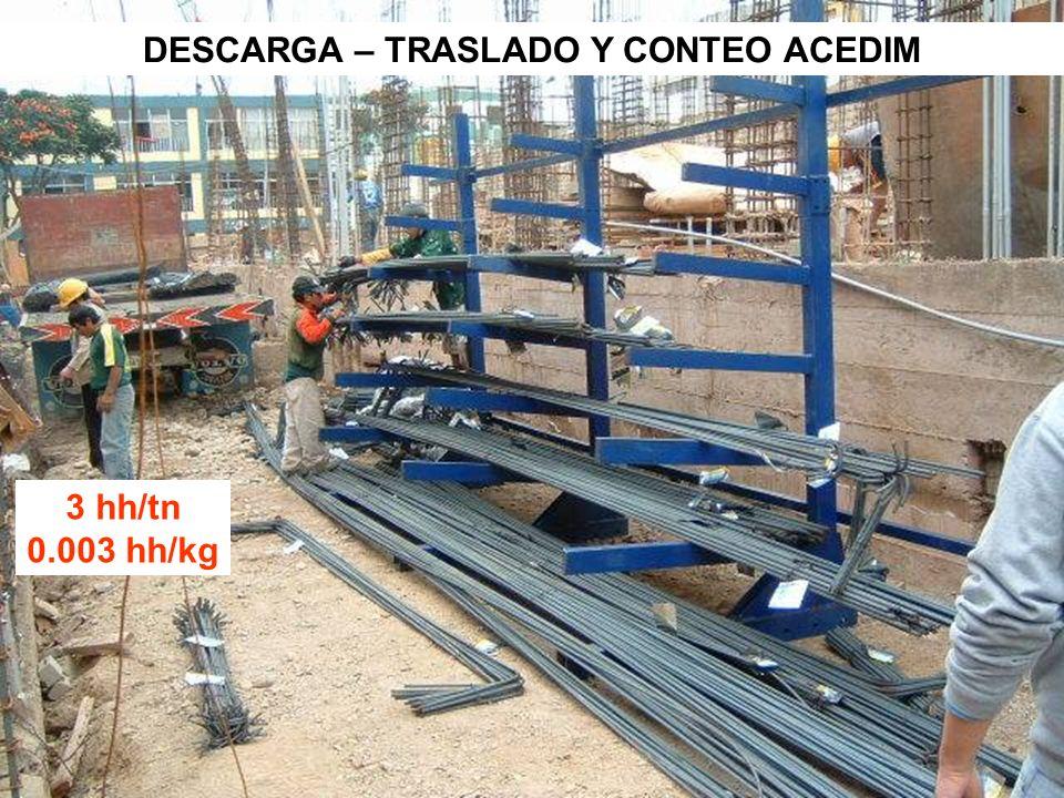 DESCARGA – TRASLADO Y CONTEO ACEDIM 3 hh/tn 0.003 hh/kg