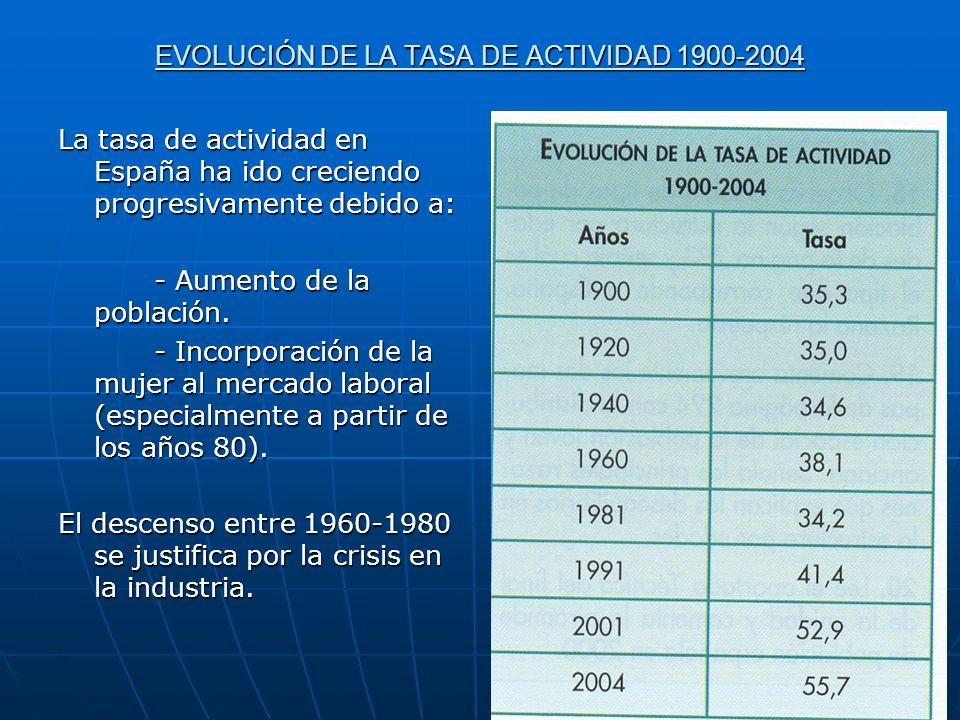 EVOLUCIÓN DE LA TASA DE ACTIVIDAD 1900-2004 La tasa de actividad en España ha ido creciendo progresivamente debido a: - Aumento de la población.