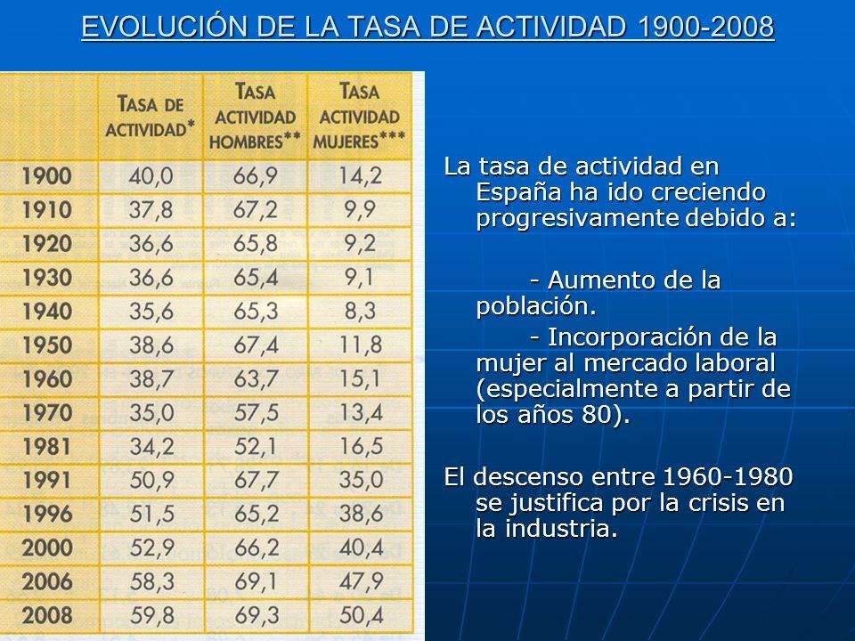 EVOLUCIÓN DE LA TASA DE ACTIVIDAD 1900-2008 La tasa de actividad en España ha ido creciendo progresivamente debido a: - Aumento de la población.