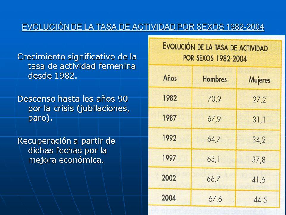 EVOLUCIÓN DE LA TASA DE ACTIVIDAD POR SEXOS 1982-2004 Crecimiento significativo de la tasa de actividad femenina desde 1982.